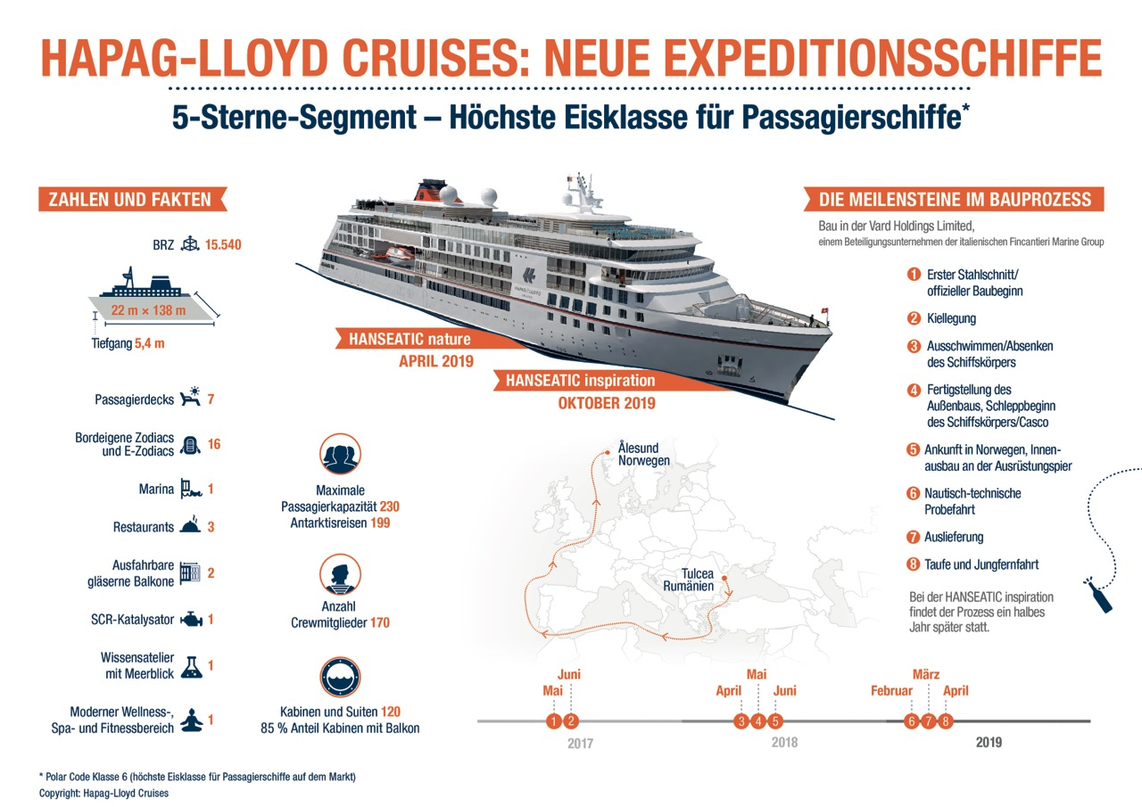 Infografik_Expeditionsneubauten_HLC (1)